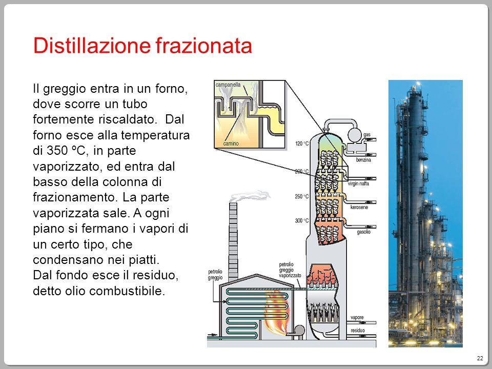 Distillazione frazionata