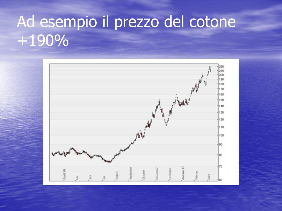 Ad esempio il prezzo del cotone +190%