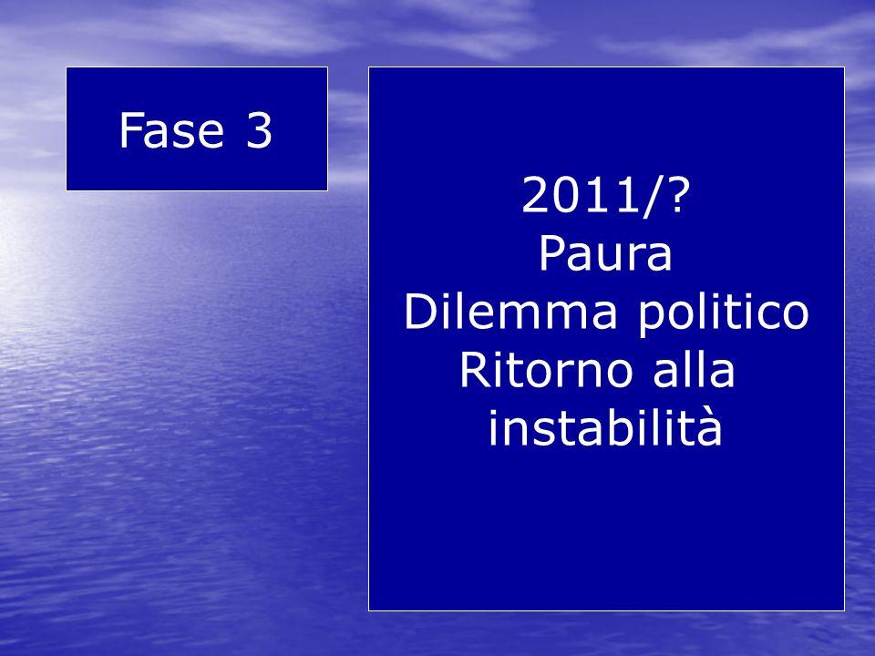 Fase 3 2011/ Paura Dilemma politico Ritorno alla instabilità
