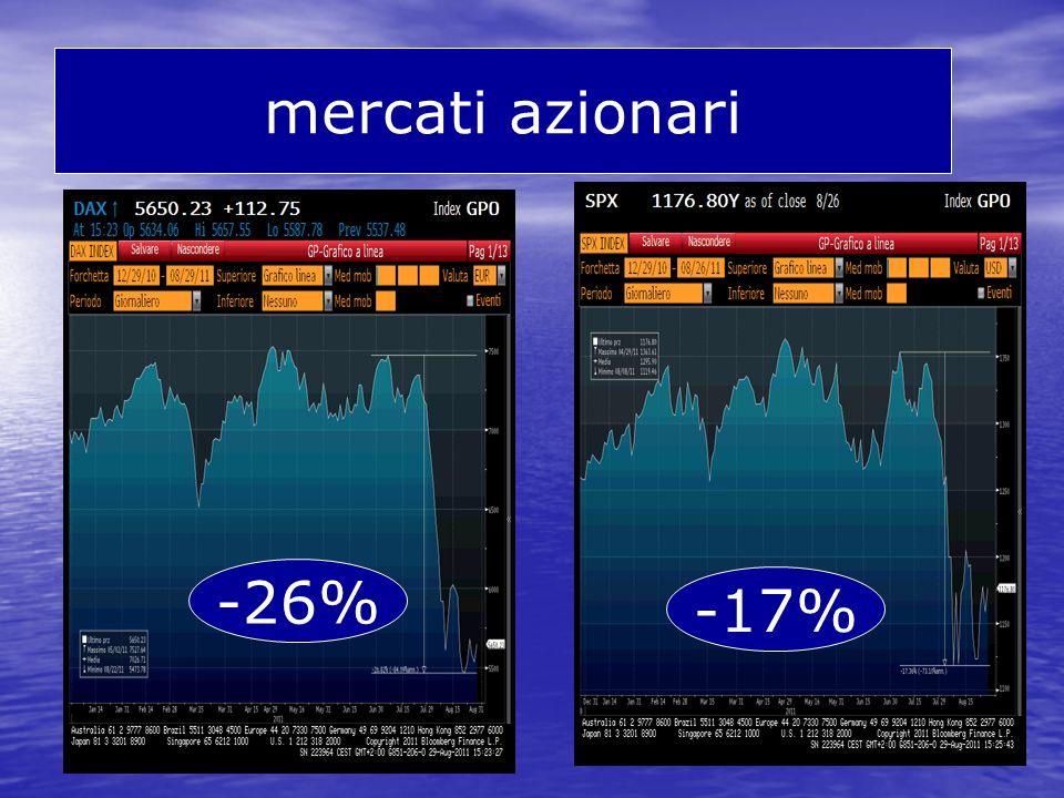 mercati azionari -26% -17%