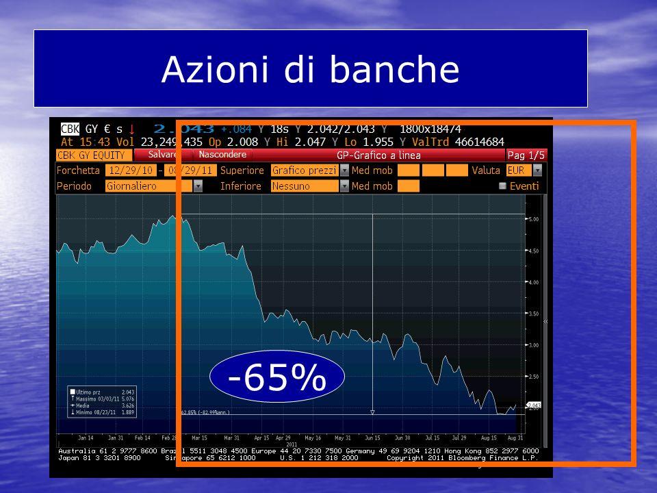 Azioni di banche -65%