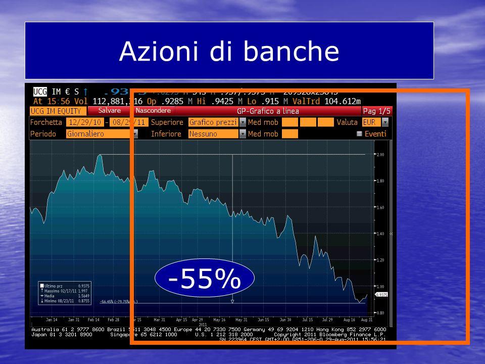 Azioni di banche -55%