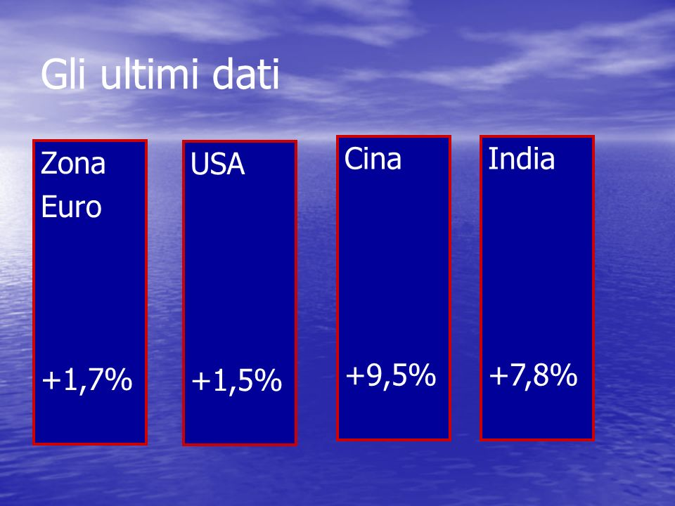 Gli ultimi dati Cina +9,5% India +7,8% Zona Euro +1,7% USA +1,5%