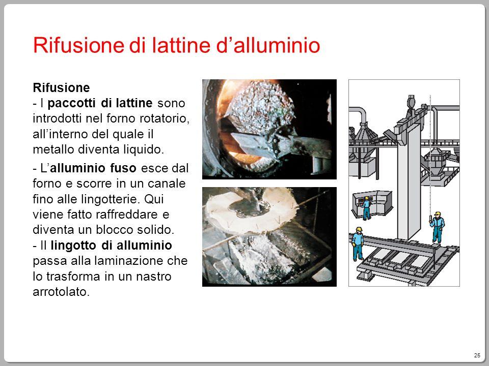 Rifusione di lattine d'alluminio