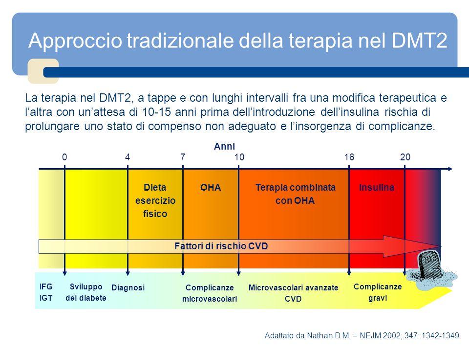 Approccio tradizionale della terapia nel DMT2