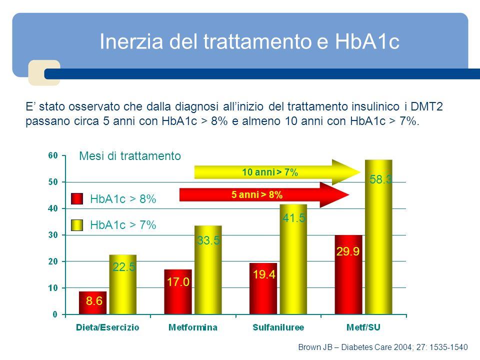Inerzia del trattamento e HbA1c