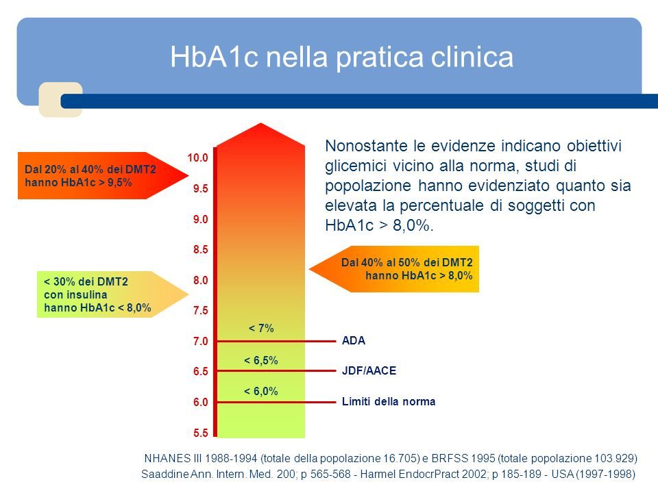HbA1c nella pratica clinica
