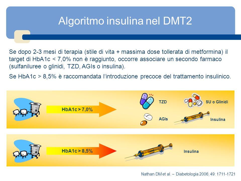Algoritmo insulina nel DMT2