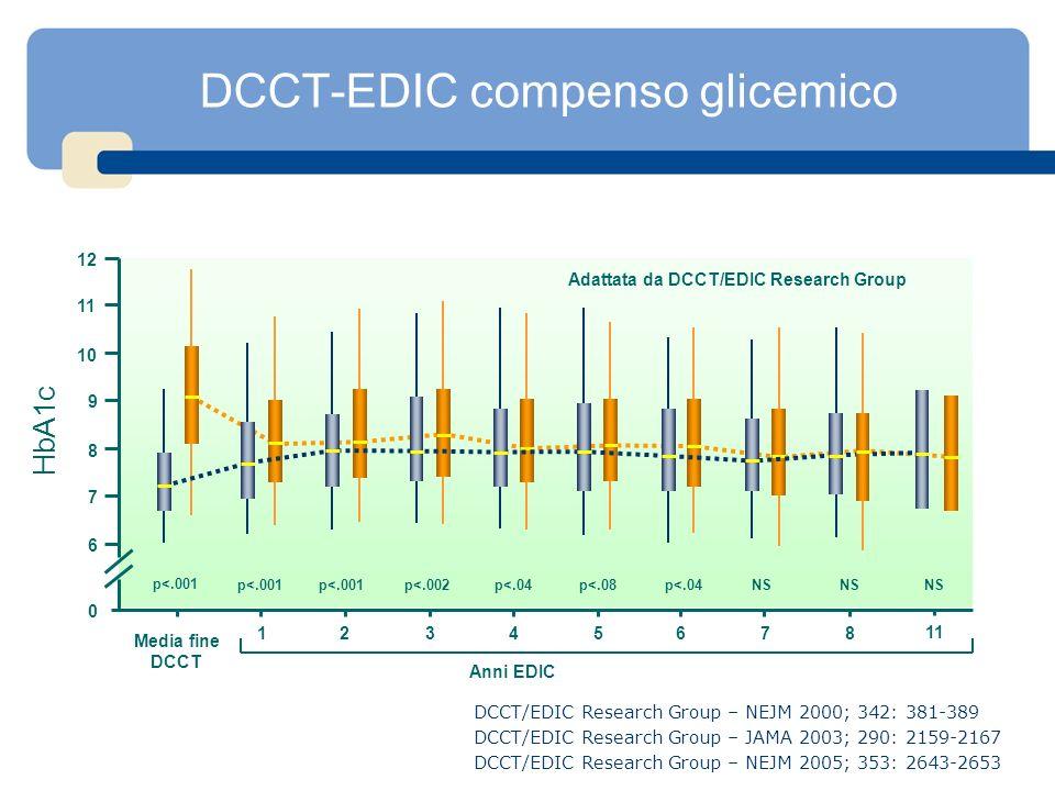 DCCT-EDIC compenso glicemico