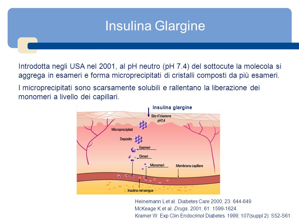 Insulina Glargine