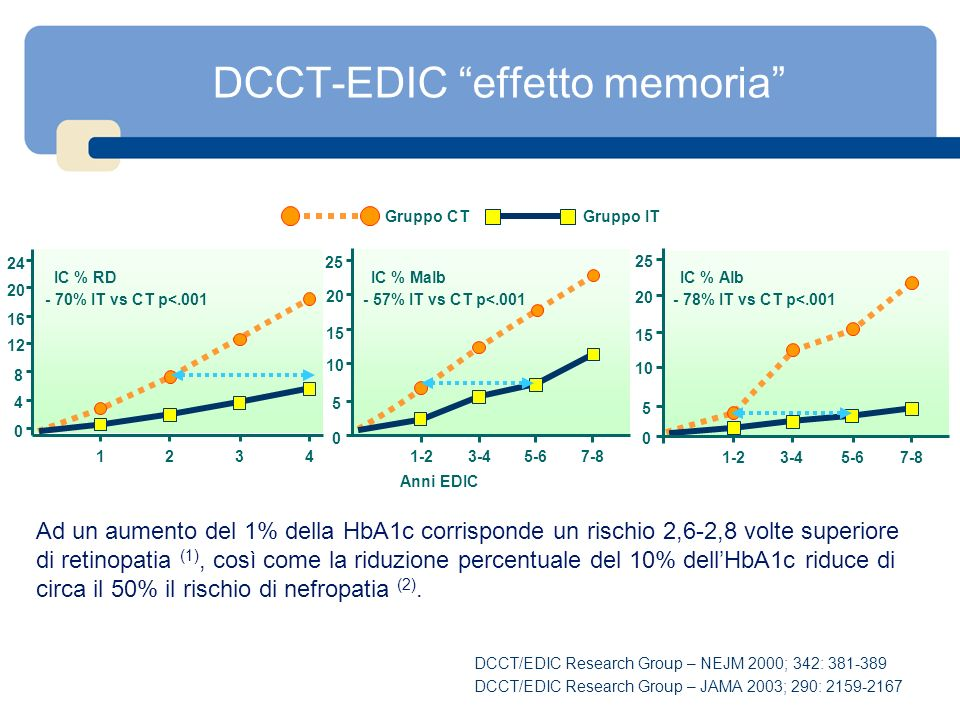 Summary of the DCCT/EDIC Study