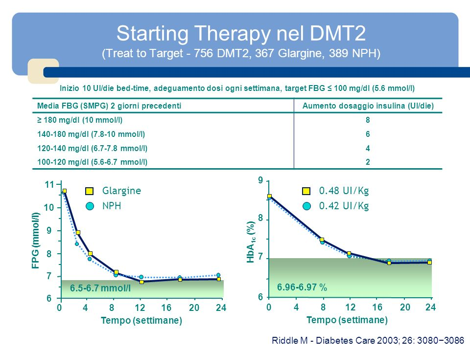 Aumento dosaggio insulina (UI/die)