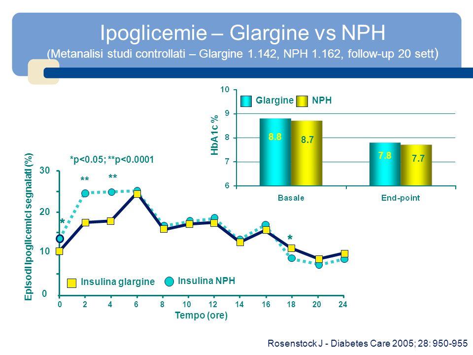 Episodi ipoglicemici segnalati (%)