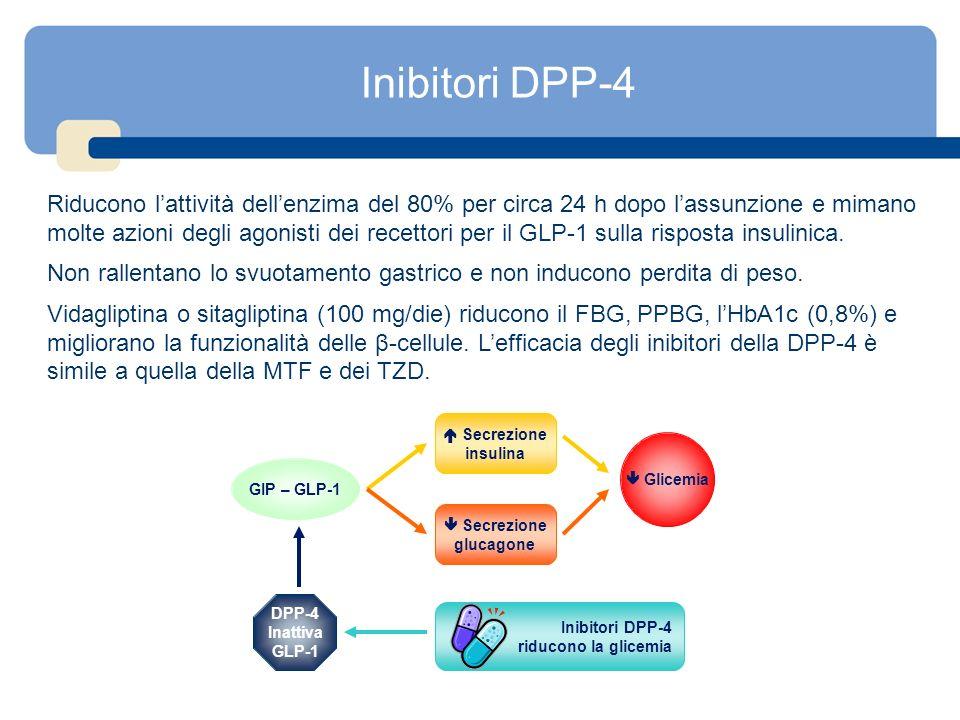 Inibitori DPP-4