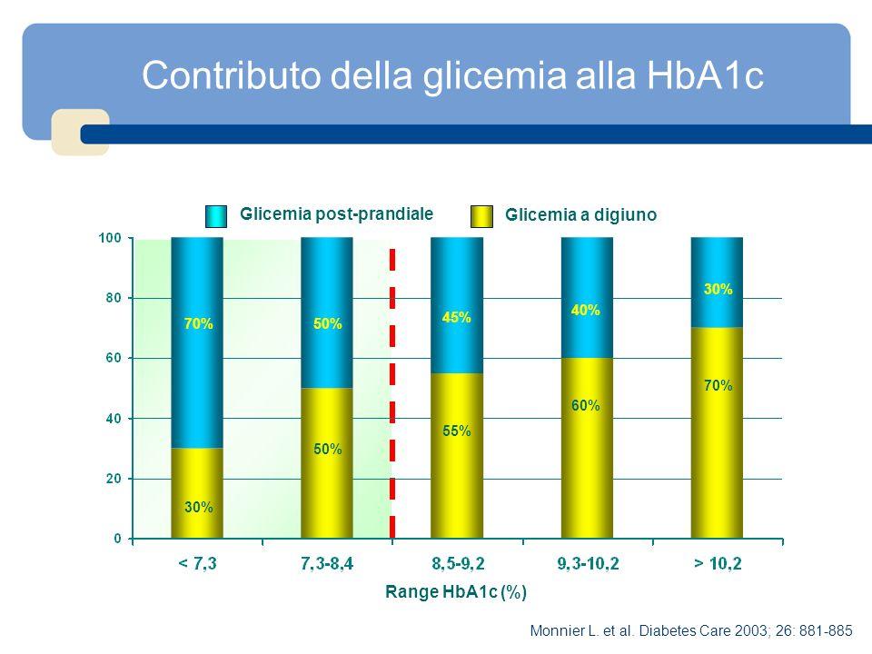 Contributo della glicemia alla HbA1c