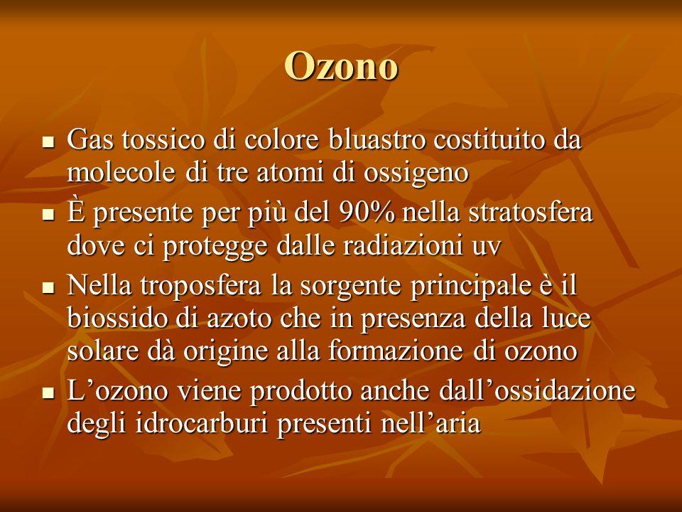 Ozono Gas tossico di colore bluastro costituito da molecole di tre atomi di ossigeno.