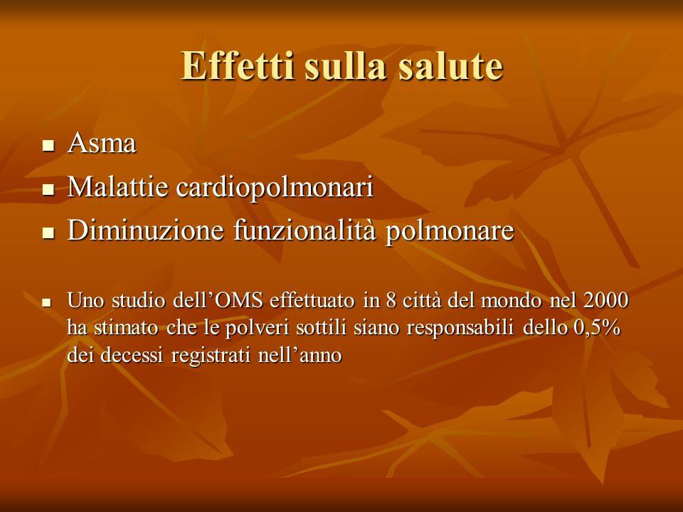 Effetti sulla salute Asma Malattie cardiopolmonari
