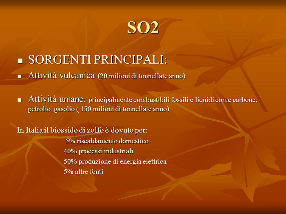 SO2 SORGENTI PRINCIPALI: