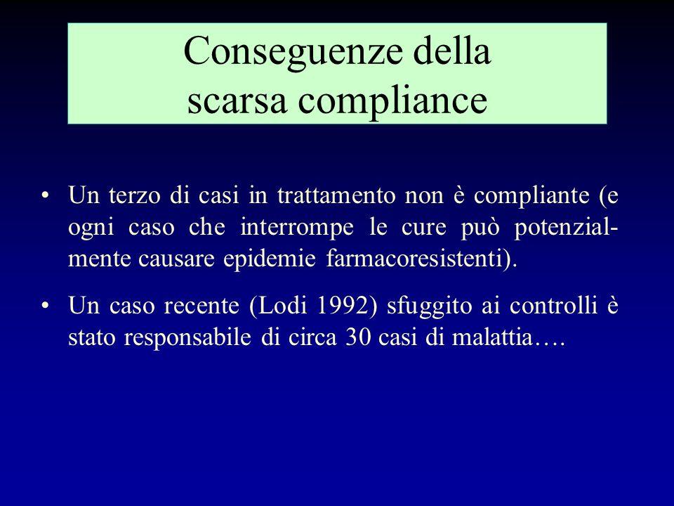 Conseguenze della scarsa compliance
