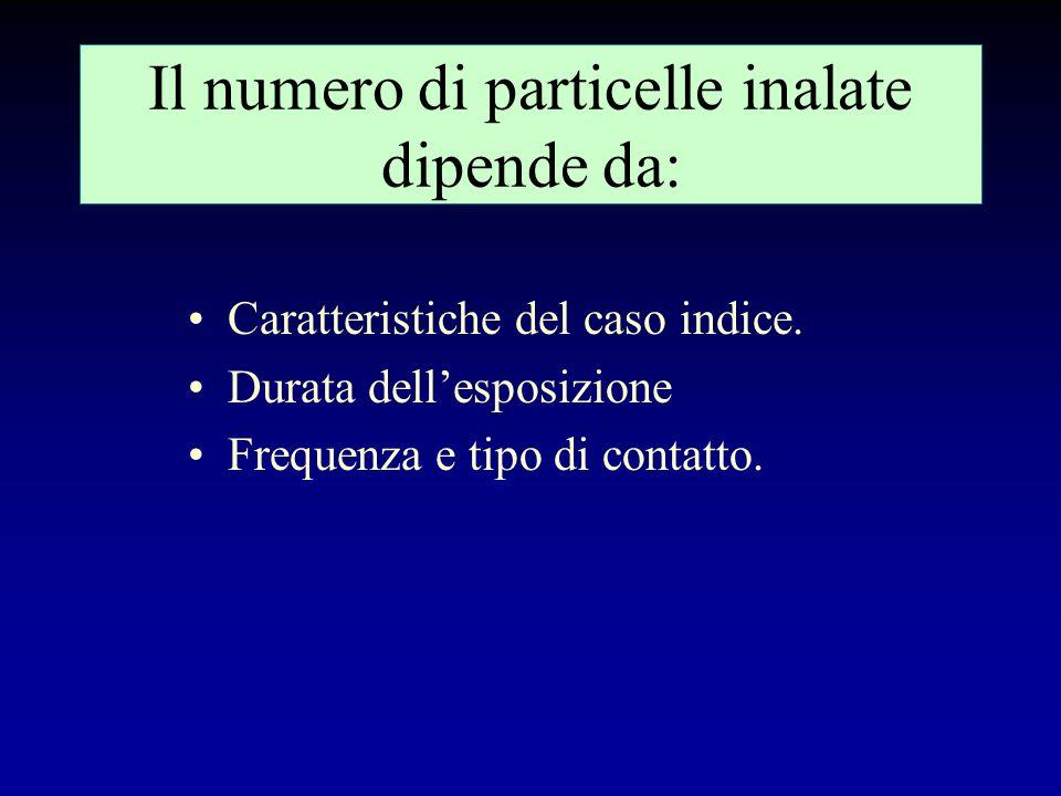 Il numero di particelle inalate dipende da:
