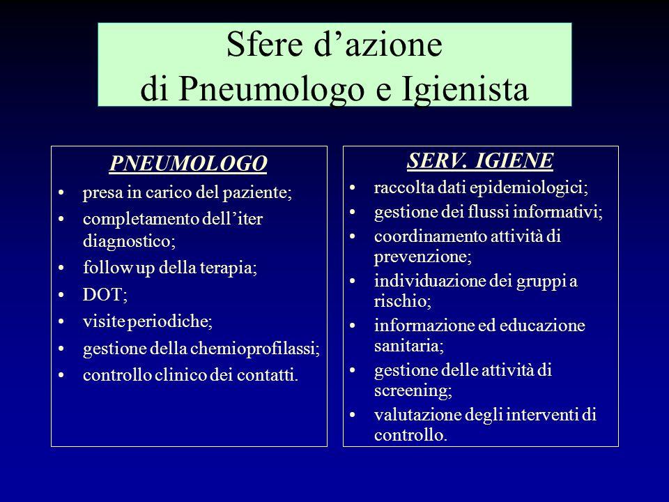 Sfere d'azione di Pneumologo e Igienista
