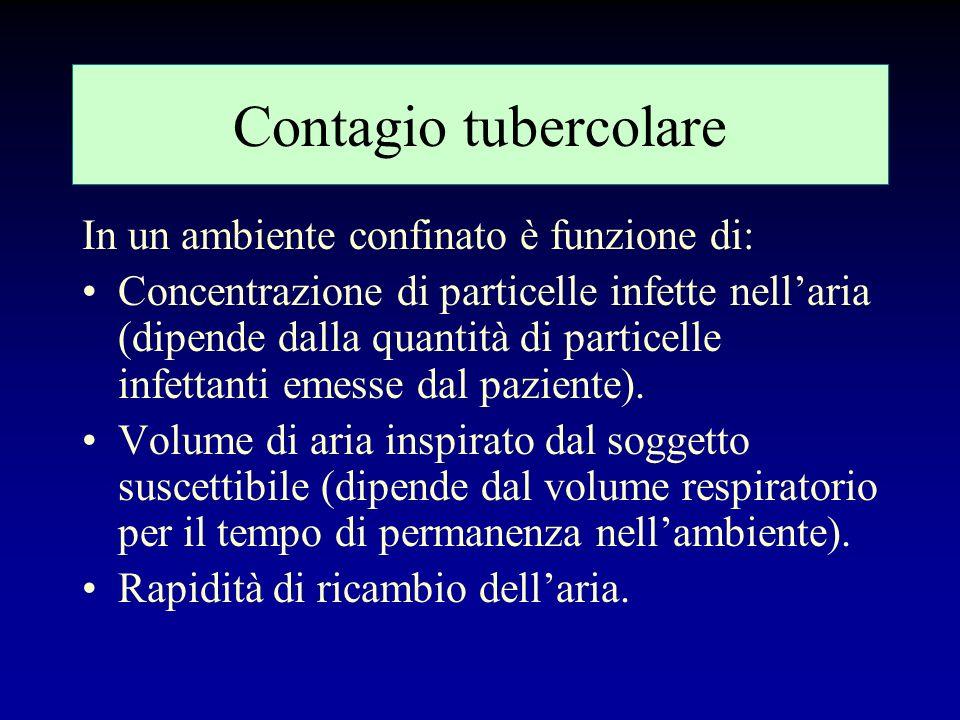 Contagio tubercolare In un ambiente confinato è funzione di: