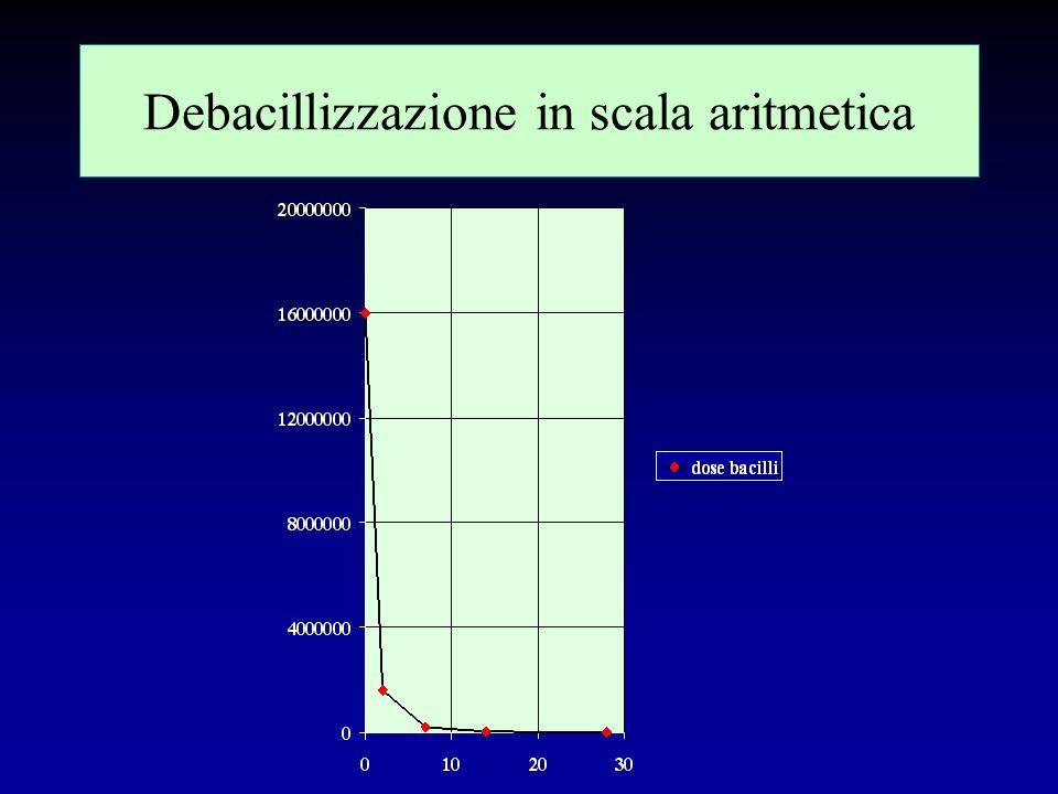 Debacillizzazione in scala aritmetica