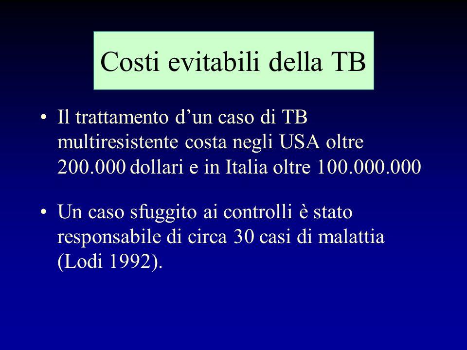 Costi evitabili della TB