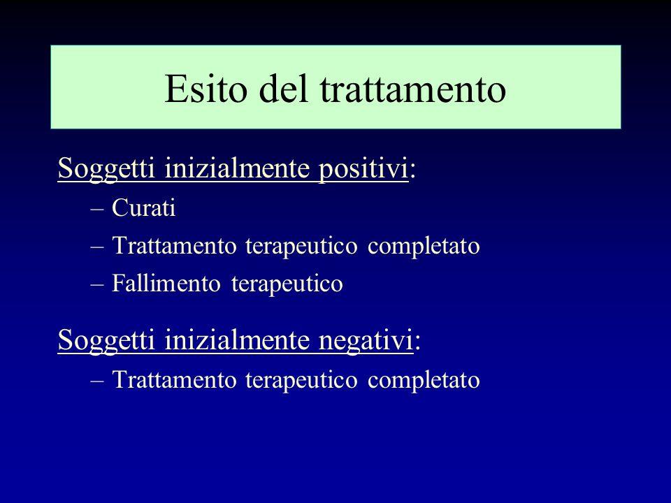 Esito del trattamento Soggetti inizialmente positivi: