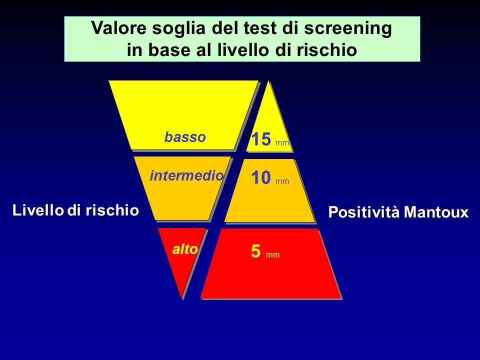 Valore soglia del test di screening in base al livello di rischio