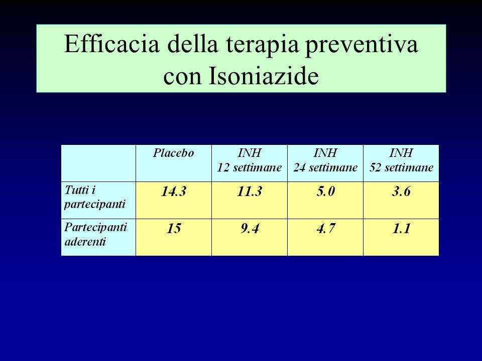 Efficacia della terapia preventiva con Isoniazide