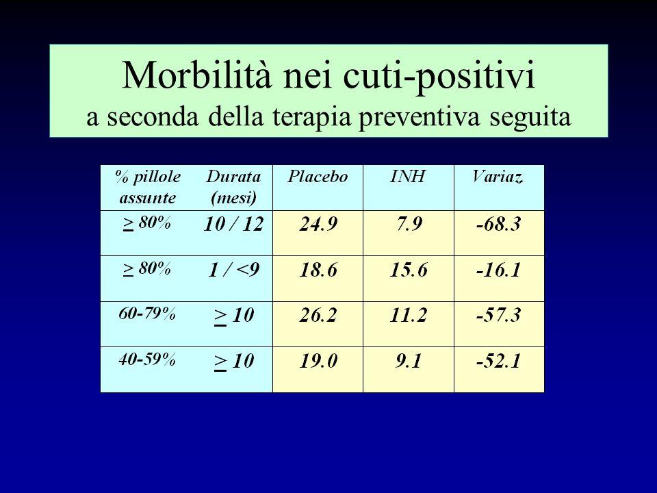 Morbilità nei cuti-positivi a seconda della terapia preventiva seguita