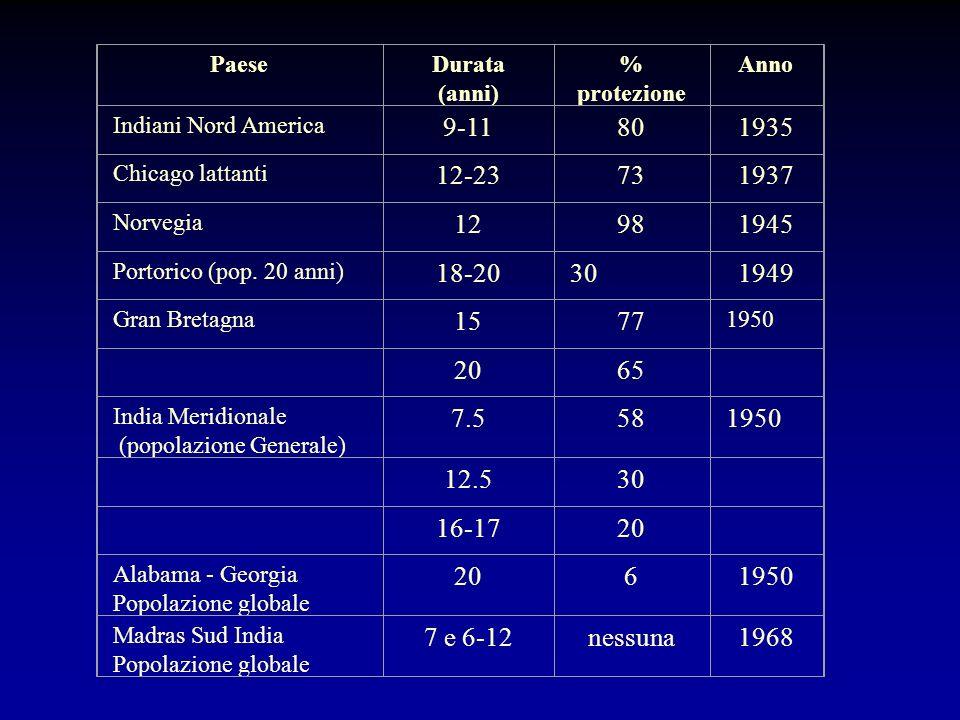 Paese Durata (anni) % protezione. Anno. Indiani Nord America. 9-11. 80. 1935. Chicago lattanti.