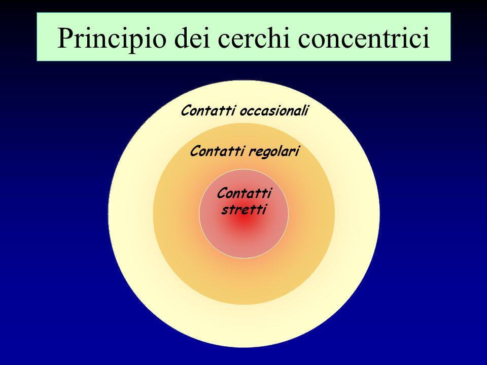 Principio dei cerchi concentrici