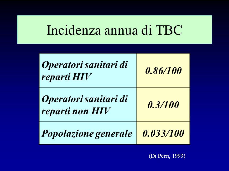 Incidenza annua di TBC Operatori sanitari di reparti HIV 0.86/100