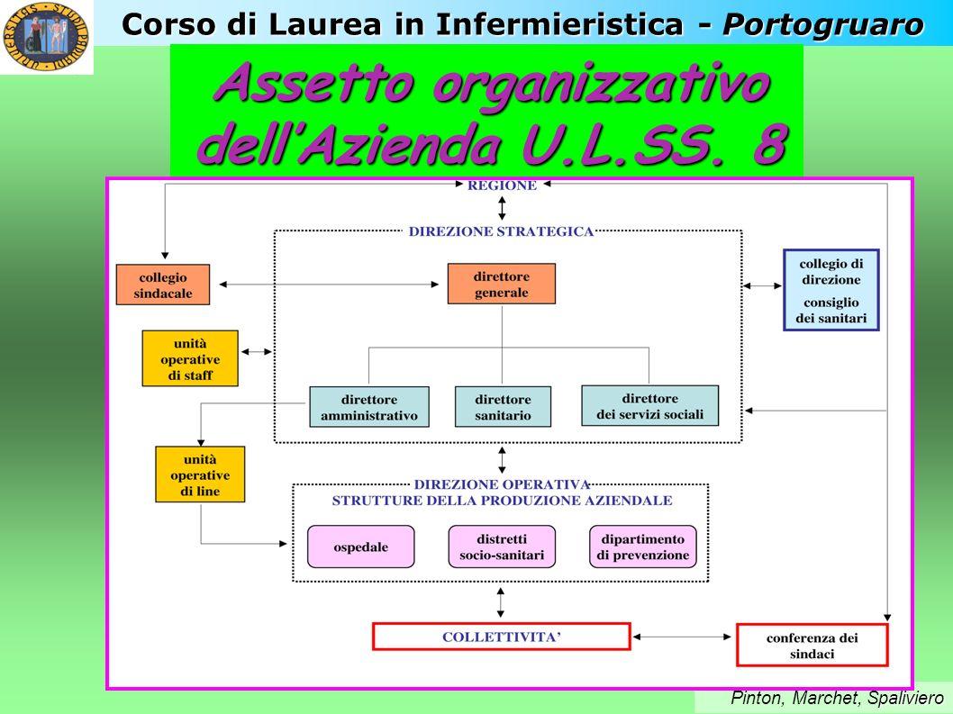 Corso di Laurea in Infermieristica - Portogruaro Assetto organizzativo