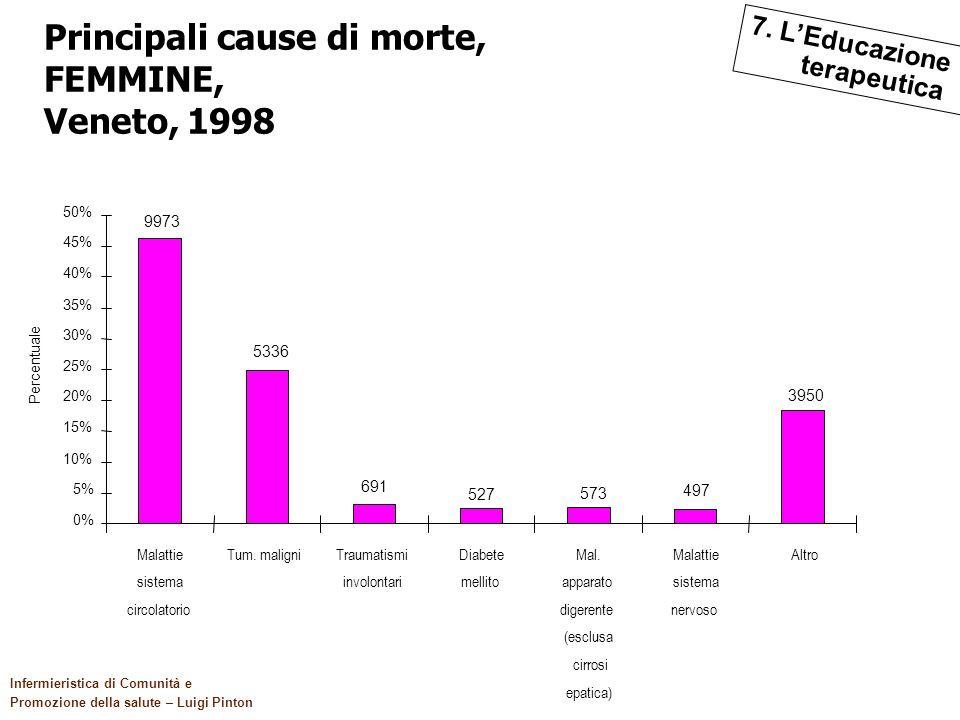 Principali cause di morte, FEMMINE, Veneto, 1998