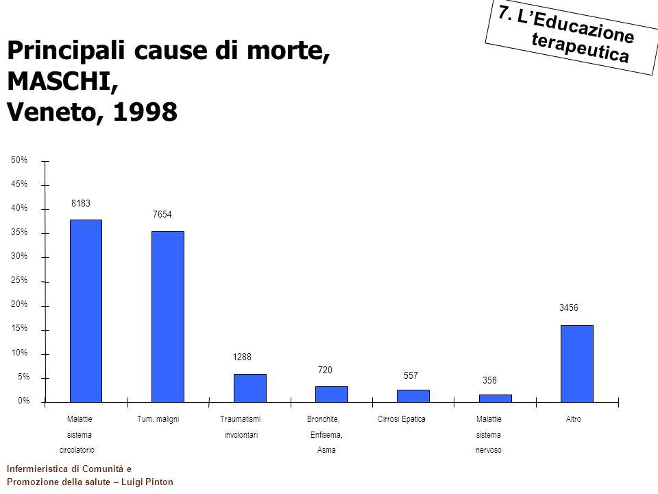 Principali cause di morte, MASCHI, Veneto, 1998