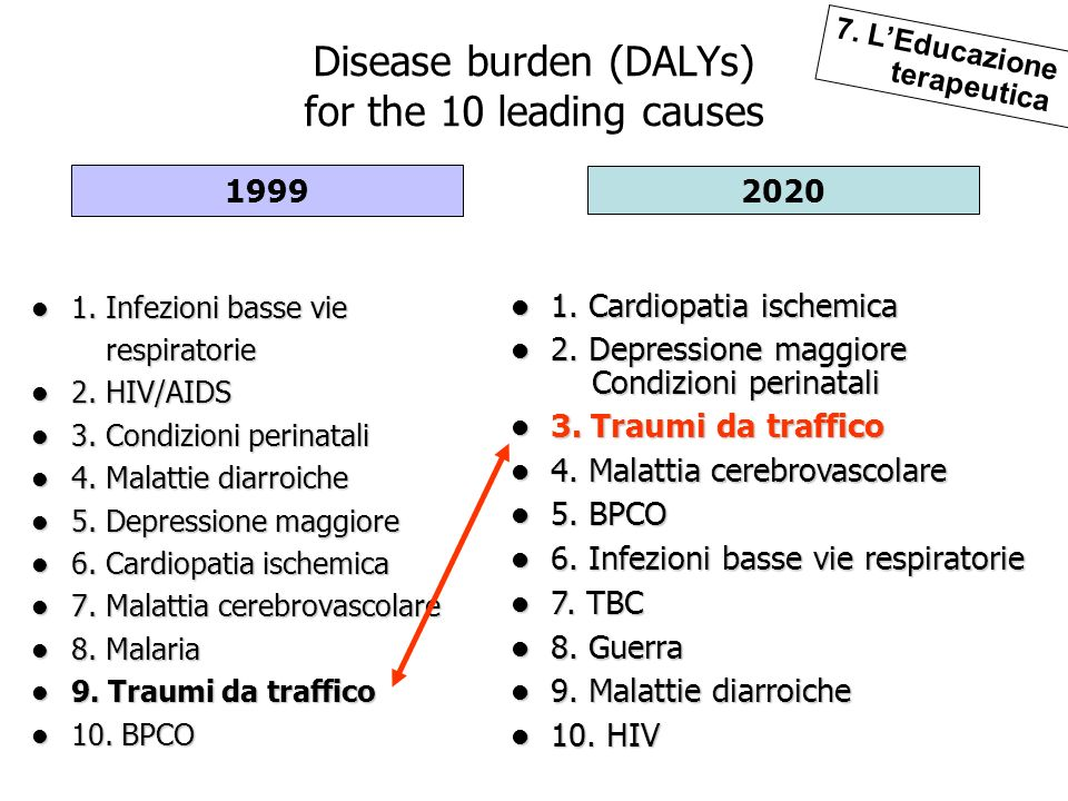 Disease burden (DALYs) for the 10 leading causes