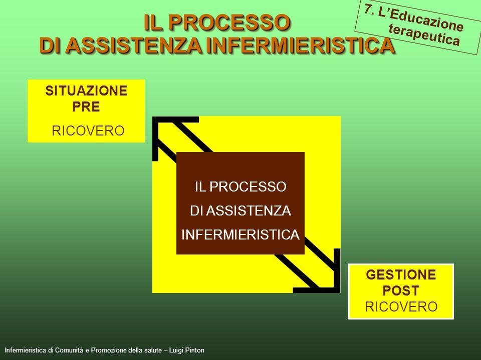 DI ASSISTENZA INFERMIERISTICA