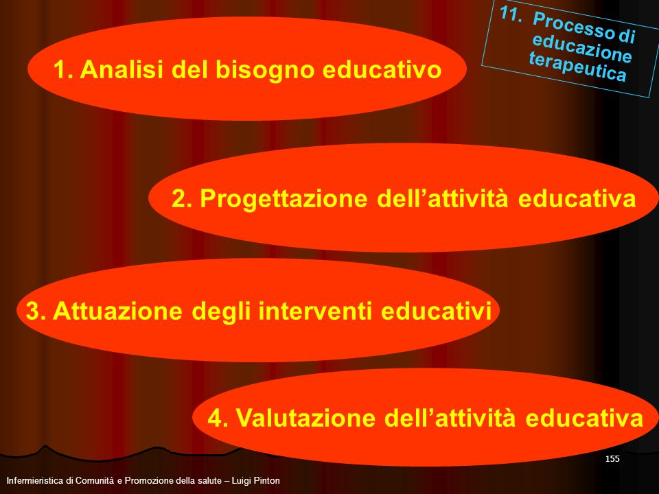 1. Analisi del bisogno educativo