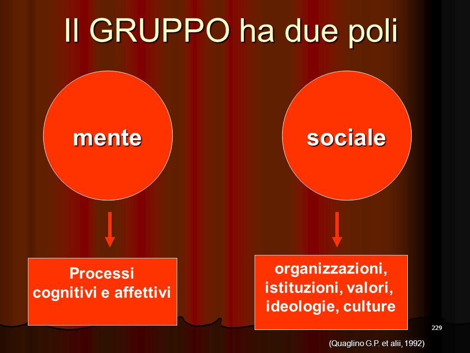 Il GRUPPO ha due poli mente sociale organizzazioni, Processi