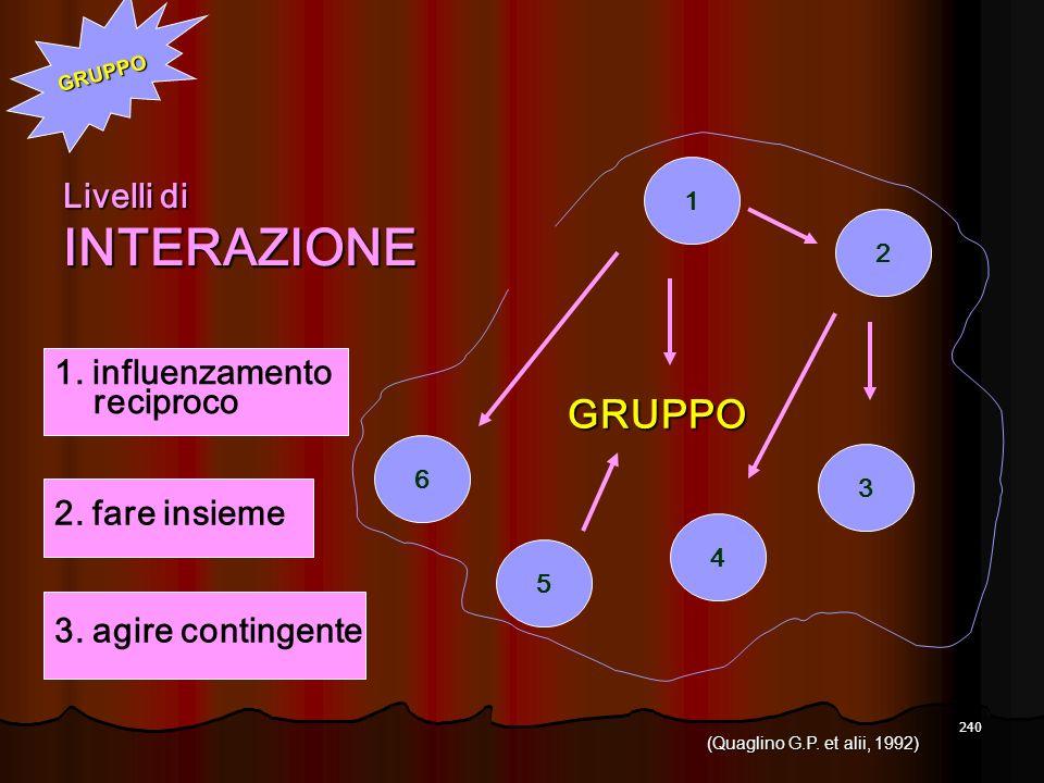 INTERAZIONE GRUPPO Livelli di 1. influenzamento reciproco