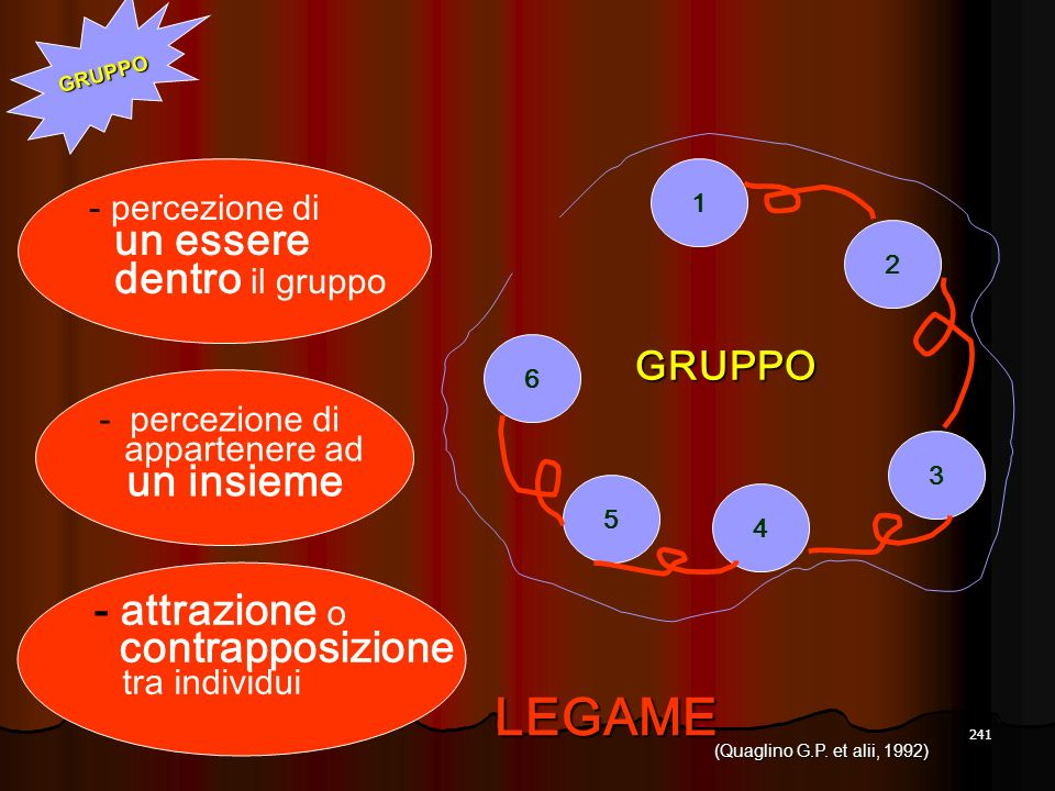 LEGAME un essere dentro il gruppo - attrazione o contrapposizione