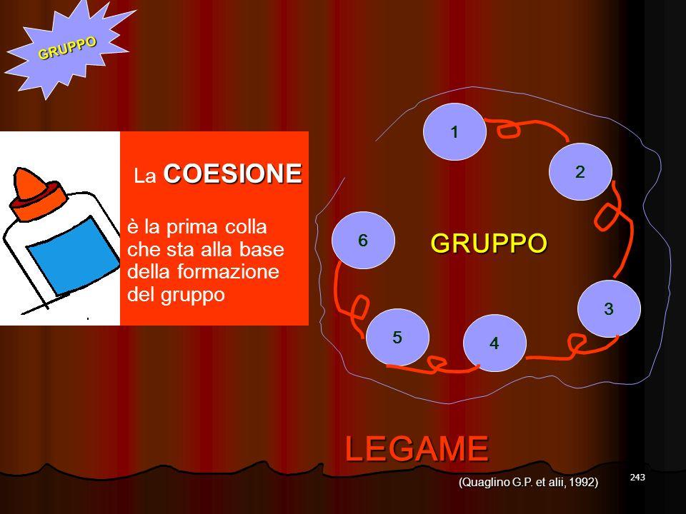 LEGAME GRUPPO La COESIONE è la prima colla che sta alla base
