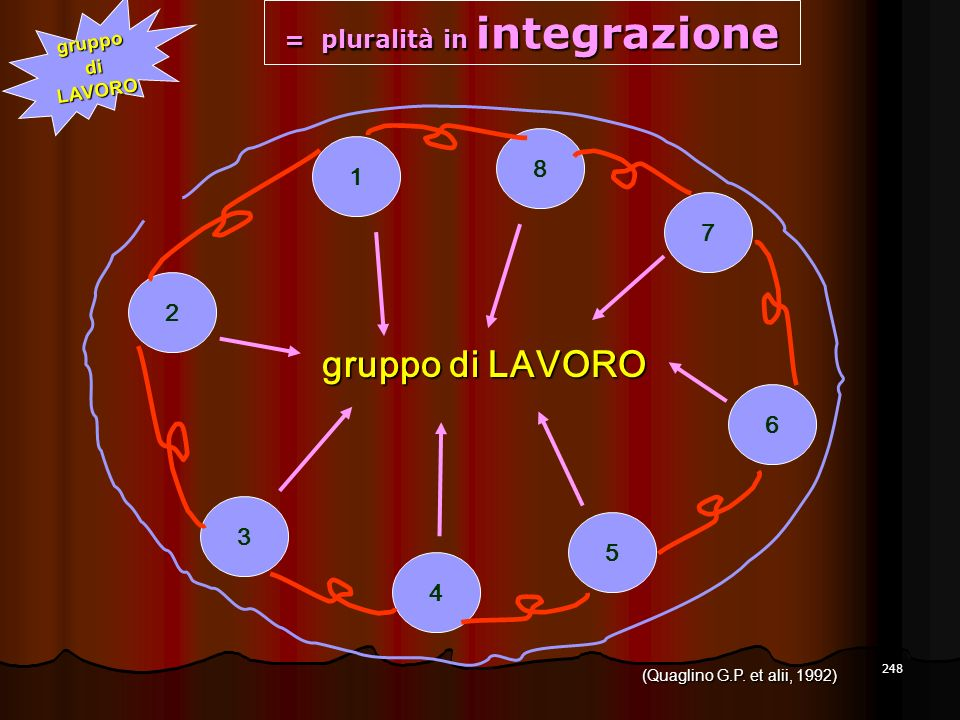 = pluralità in integrazione