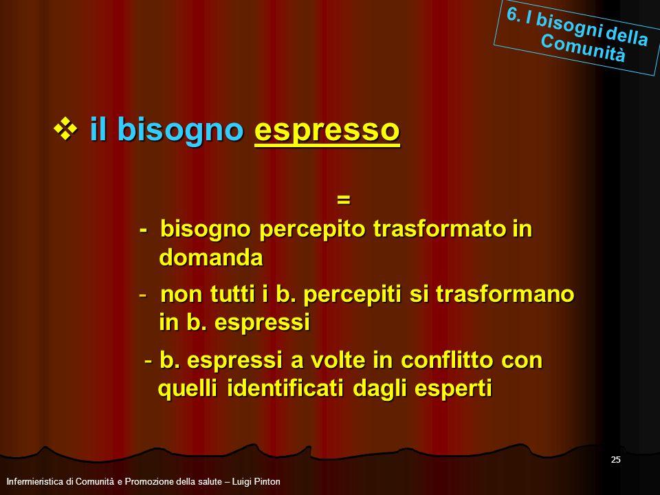 il bisogno espresso = - bisogno percepito trasformato in domanda