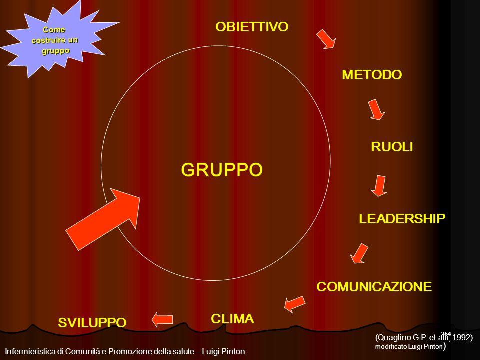 GRUPPO OBIETTIVO METODO RUOLI LEADERSHIP COMUNICAZIONE CLIMA SVILUPPO