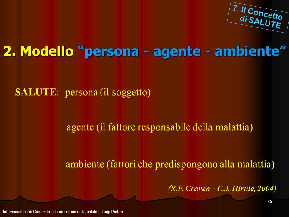 2. Modello persona - agente - ambiente