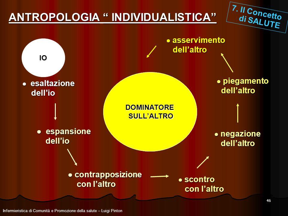 ANTROPOLOGIA INDIVIDUALISTICA